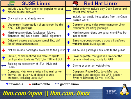 redhat-vs-suse.png